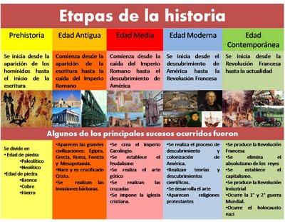 LAS ÉPOCAS PREHISTORIA Y LA HISTORIA